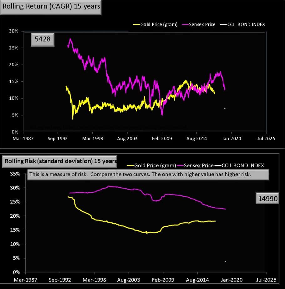 15 year rolling return Gold vs Equity chart