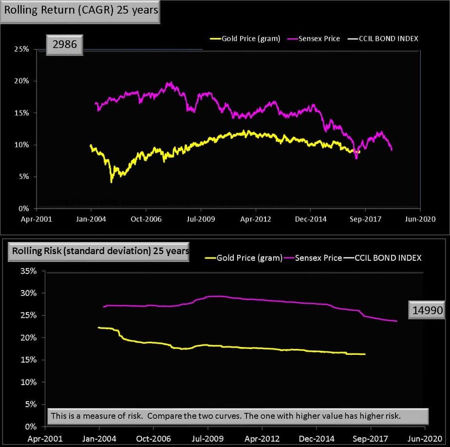 25 year rolling return Gold vs Equity chart