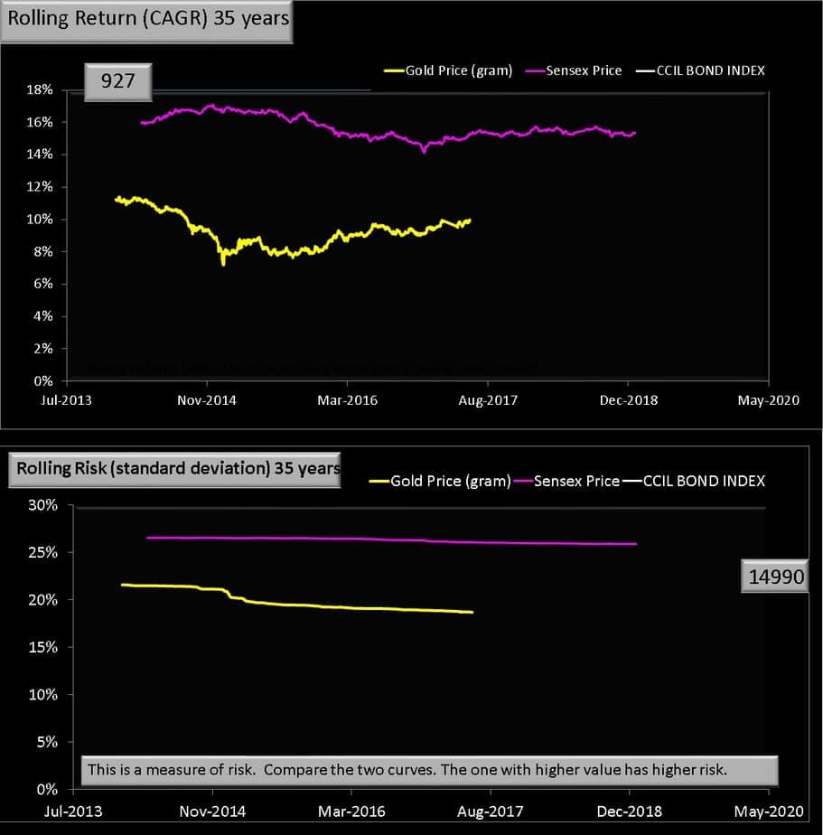 35 year rolling return Gold vs Equity chart