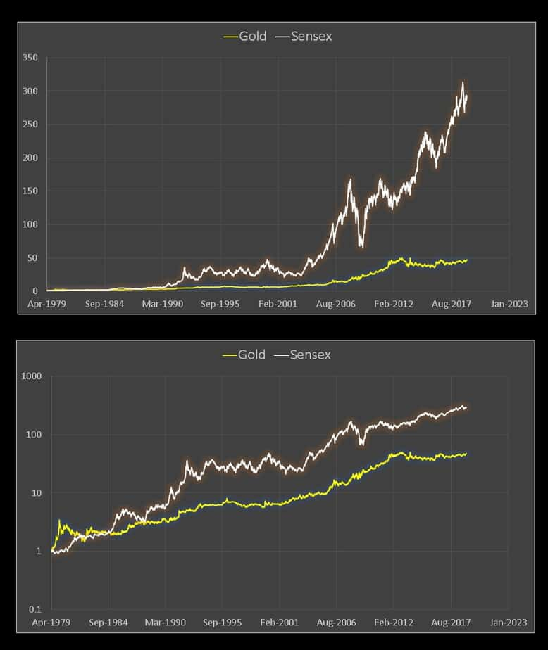 Gold vs Equity Price movement for the last forty years