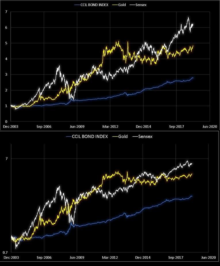 Gold vs Equity vs Bonds price movement