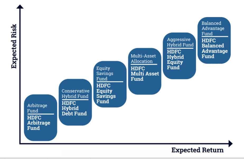 HDFC mtual fund risk vs reward profile of hybrid schemes