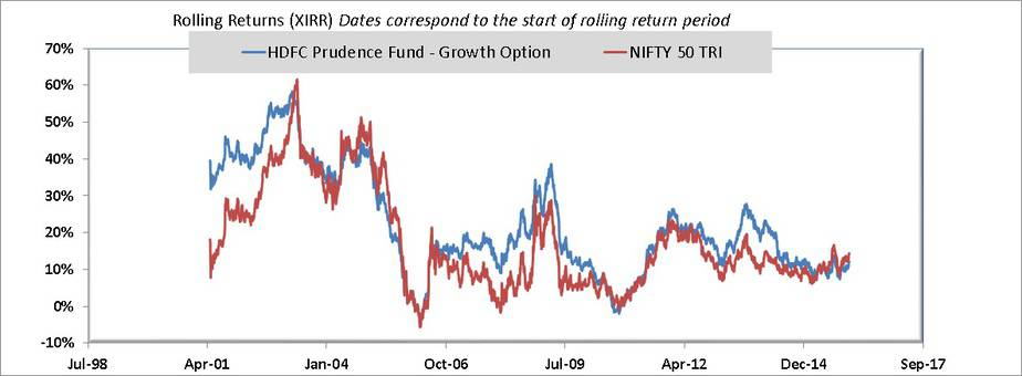 3 year rolling returns of HDFC Balanced Advantage vs Nifty 50