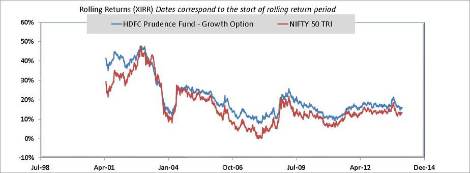 5 year rolling returns of HDFC Balanced Advantage vs Nifty 50