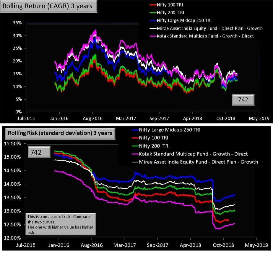 Kotak Standard Multicap fund vs Mirae Asset India Equity Fund