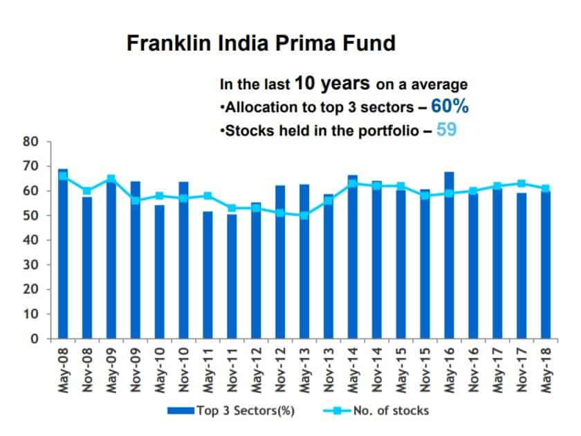 Franklin India Prima Fund sector weight history