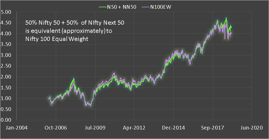 50 percent Nifty 50 and 50 percent nifty next 50
