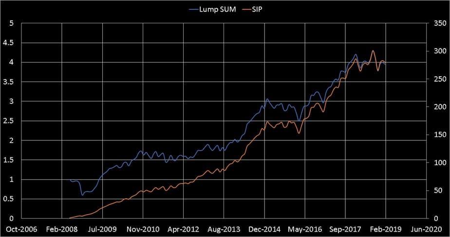 mutual fund SIP vs Lumpsum growth of value