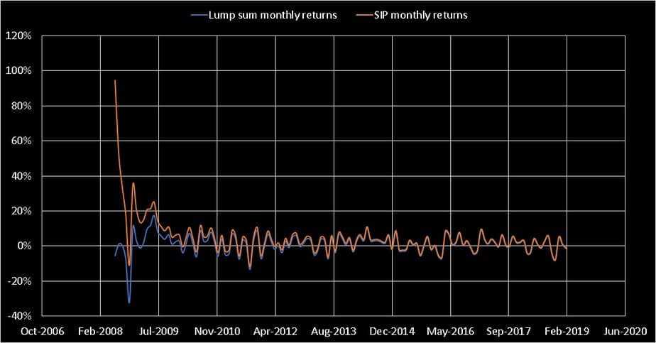mutual fund SIP vs lump sum: month return fluctuations