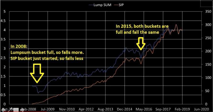 mutual fund SIP vs Lumpsum growth of value with annotation