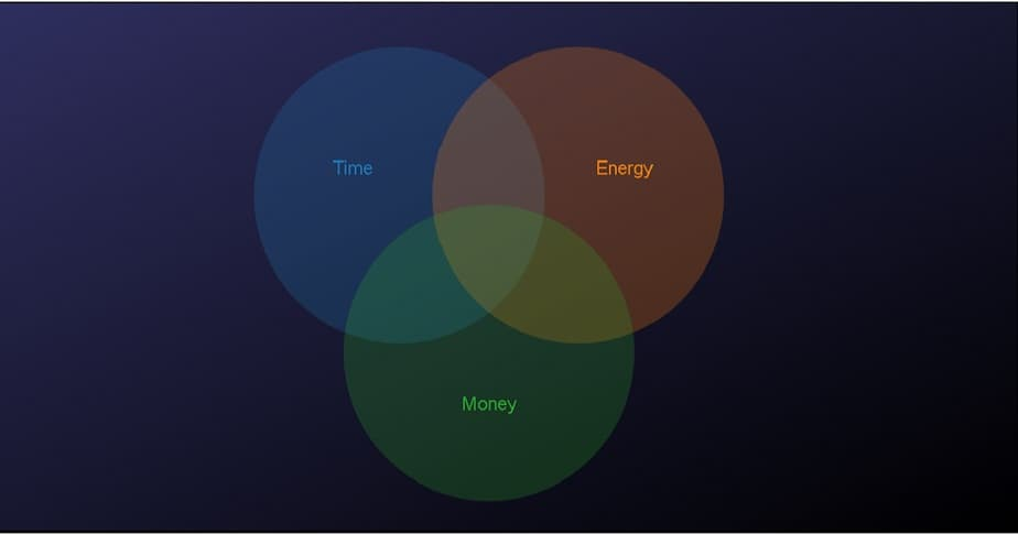Want financial success? Budget time & energy before money!