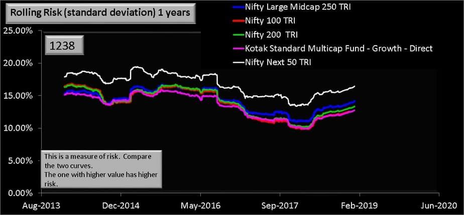 1 year rolling risk for Kotak Standard Multicap Fund