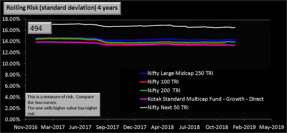 4 year rolling risk for Kotak Standard Multicap Fund