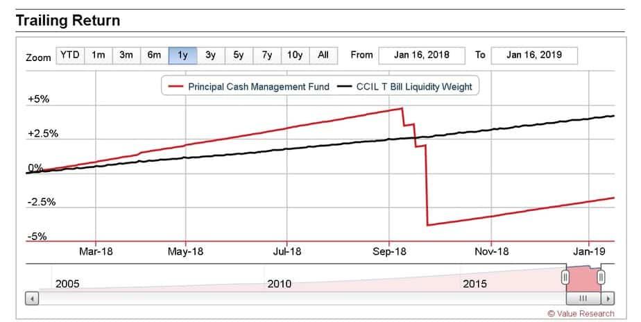 Principal Cash Management NAV crashing down due to the IL & FS bond grade