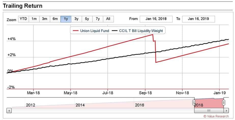 Union Liquid Fund NAV crash due to the IL & FS bond degrade