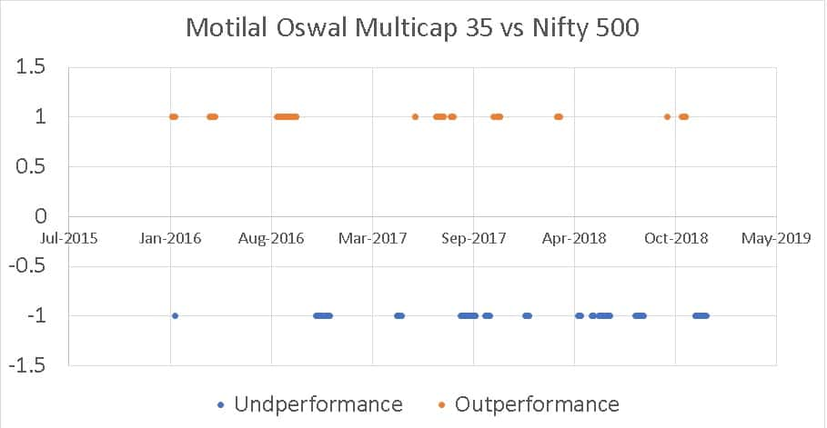 months of outperformance and underperformanceof Motilal Oswal Multicap 35