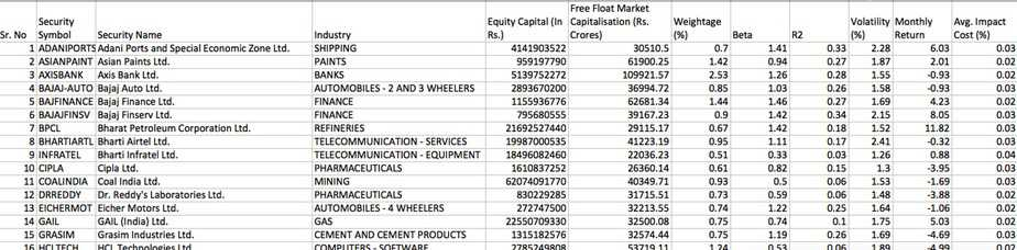 list of market capitalization and volatility of Nifty 50 stocks