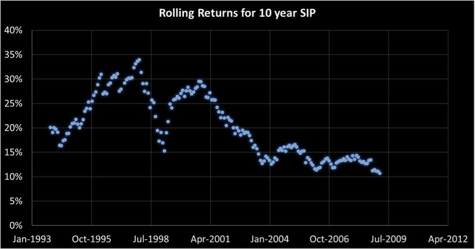 10 year SIP rolling returns of Franklin India Blue Chip Fund
