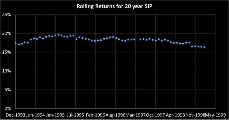 20 year SIP rolling returns of Franklin India Blue Chip Fund