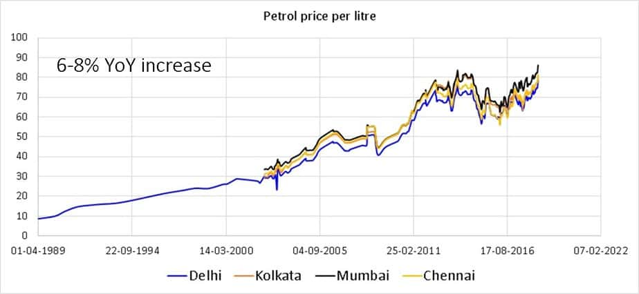 Price of one litre of petrol in the four Indian metros since 1990