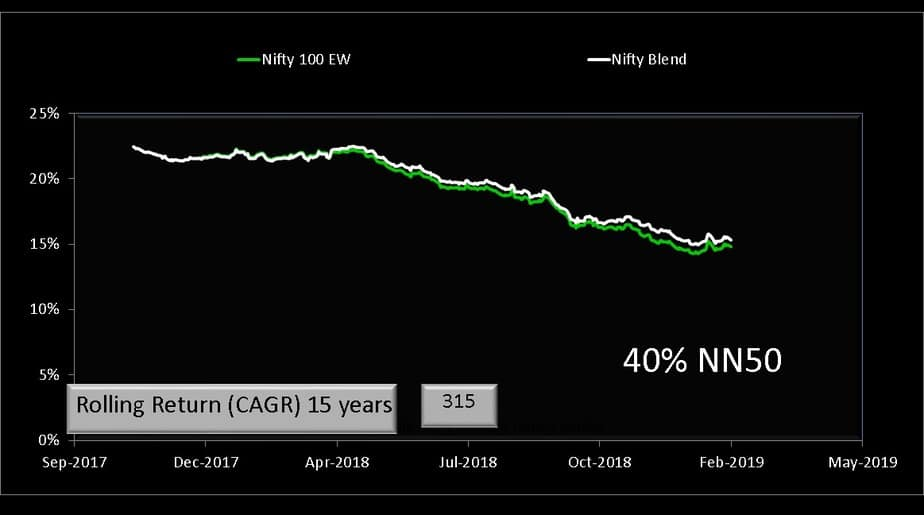 Nifty 100 Equal Weight Index with 40% NN50 and 60% N50 (15 years)