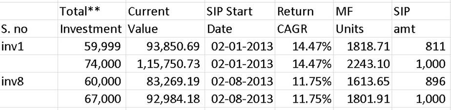 Different SIP amounts for the same period results in the same return