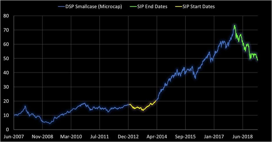 start and end dates of the SIPs shown in the NAV history of DSP Small Cap Fund