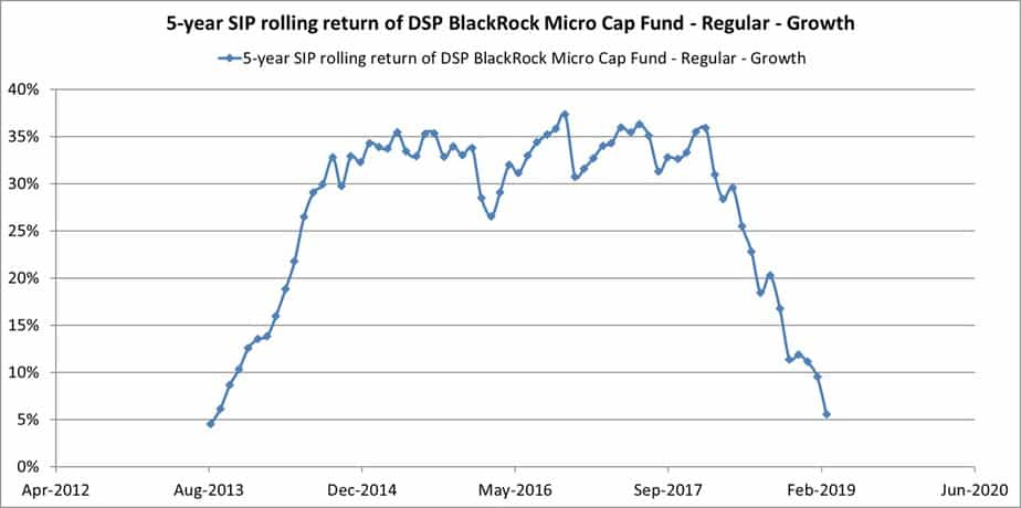 Full rolling SIP returns data (5Y) for DSP Small Cap Fund
