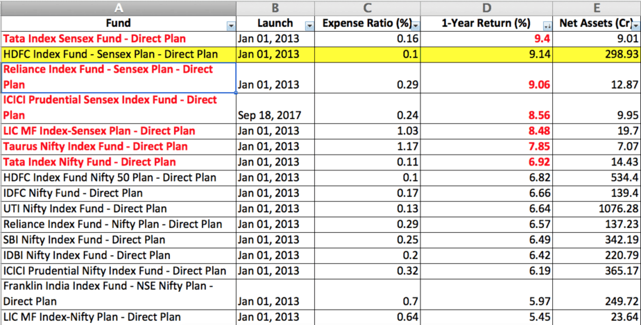 list of large cap index funds with expense ratio and one year trailing returns