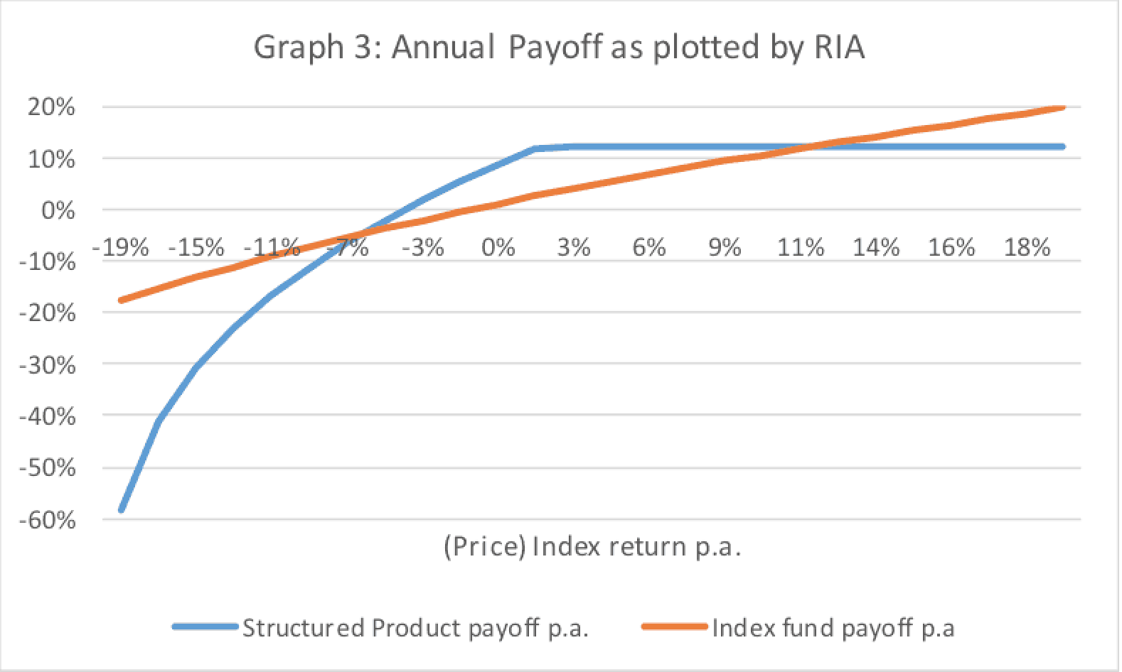 Cumulative payoff scenario 3 discussed by RIA with client