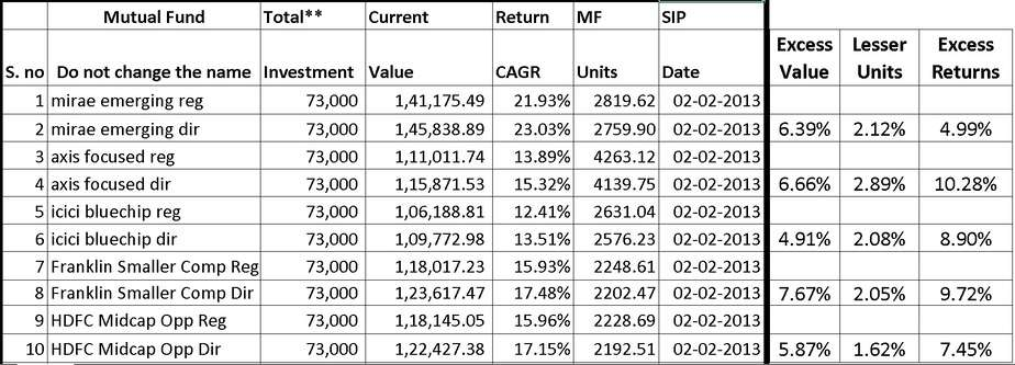 Direct Mutual Fund vs Regular Mutual Fund: Units and Returns comparison