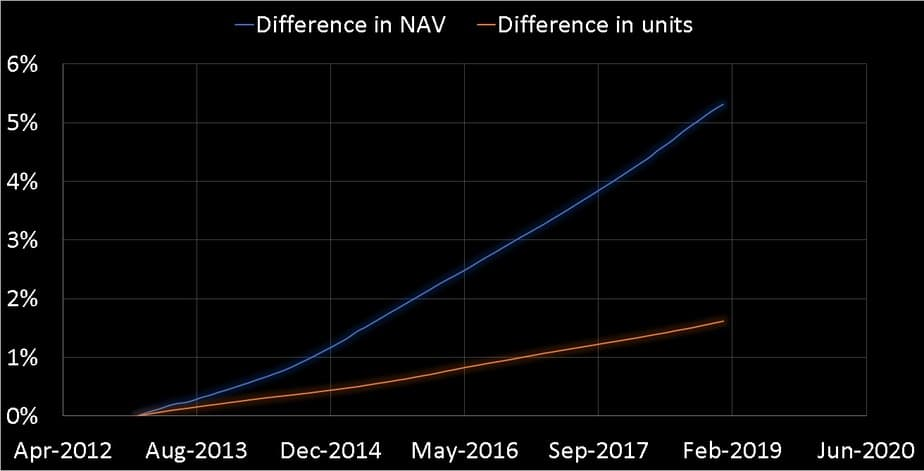 rate of growth of the direct plan NAV and rate of growth regular plan units