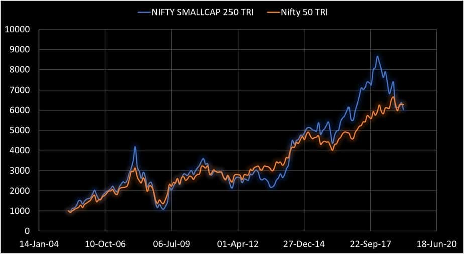Nifty Small cap 250 vs Nifty 50 over a 14 year period