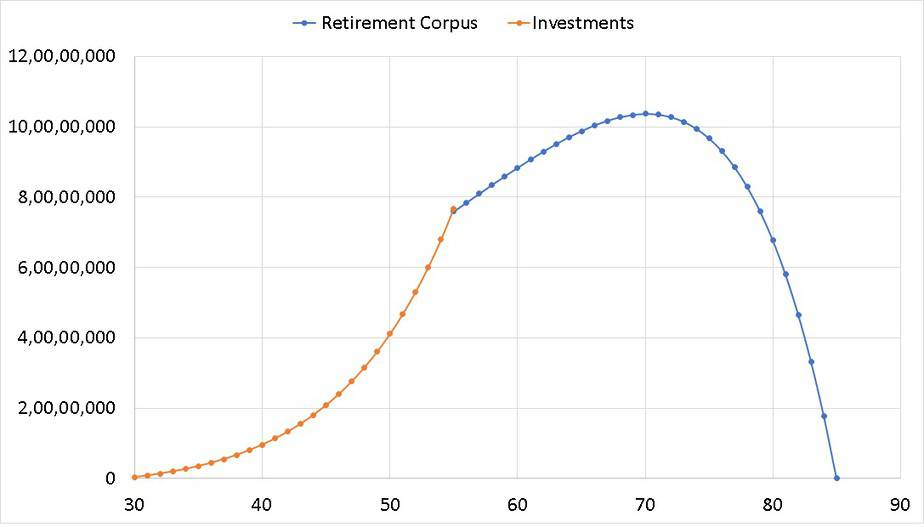 completed retirement planning calculation