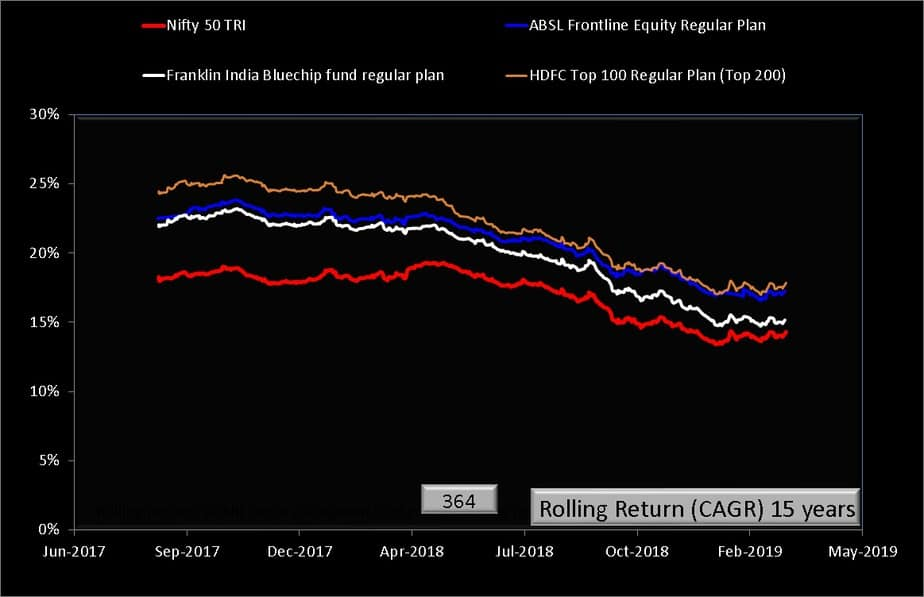 ABSL Frontline Equity Fund 15 year rolling return comparison with index and peers