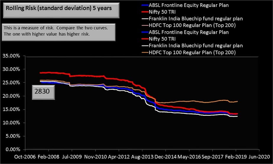ABSL Frontline Equity Fund 5 year rolling risk comparison with index and peers
