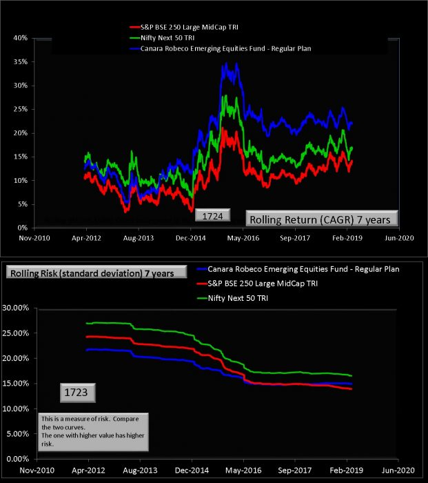 Canara Robeco Emerging Equities 7 year rolling returns and risk comparison with benchmarks