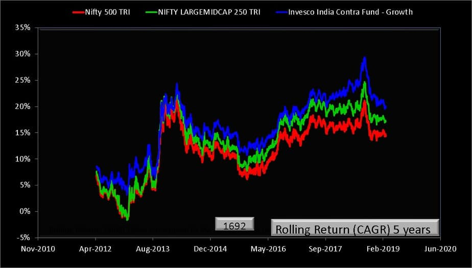 Invesco contra fund 5 year rolling returns vs benchmark