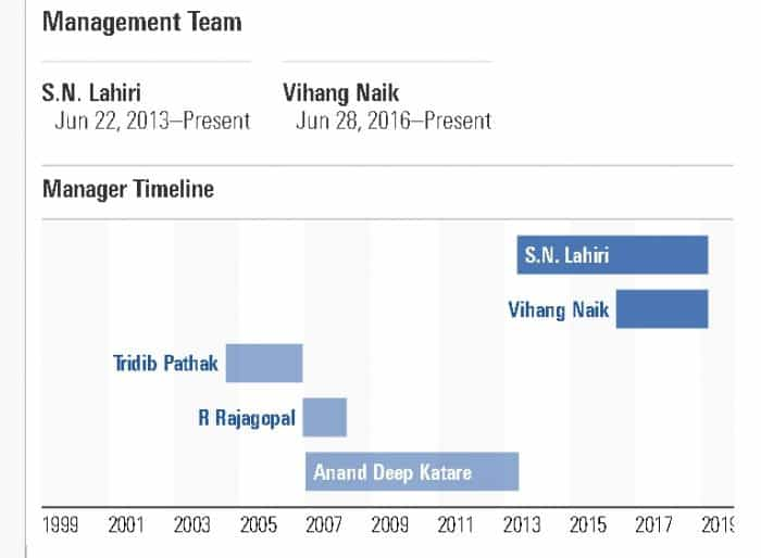 L&T Midcap fund manager change history