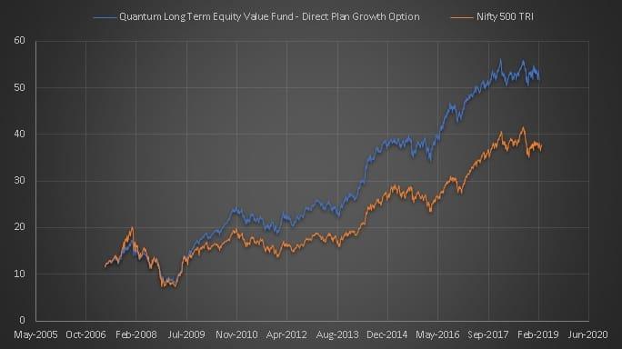 Quantum Long Term Equity performance since inception