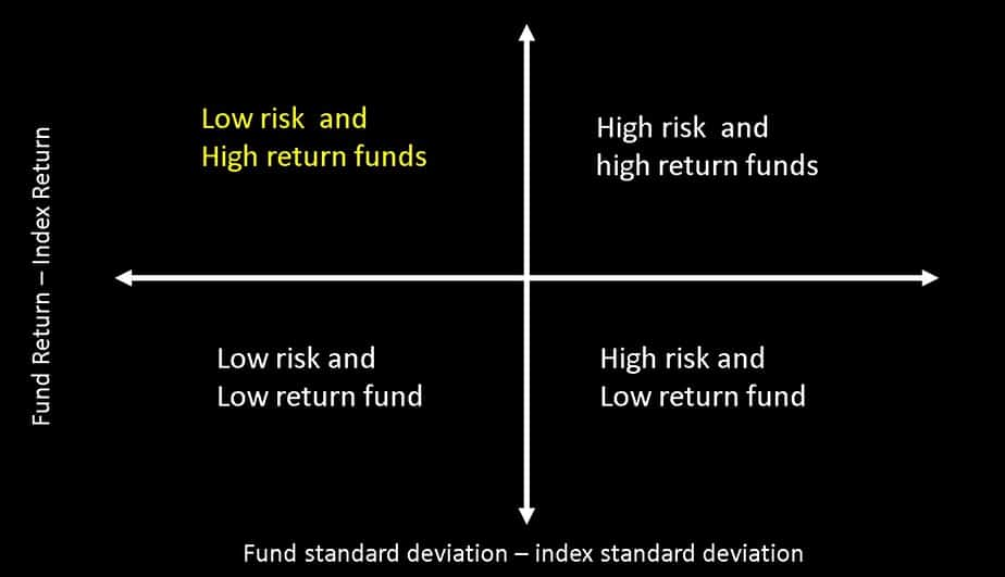 mutual fund risk vs reward map