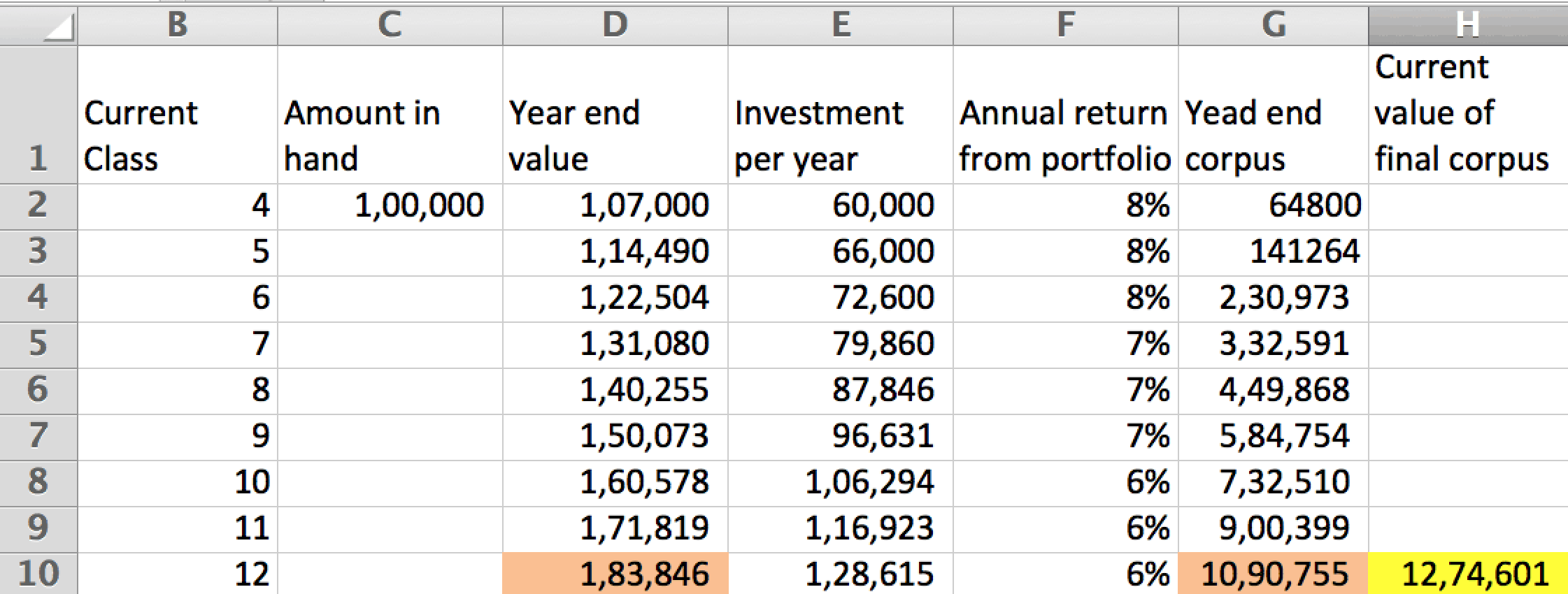 Finding the final investment amount for college expenses