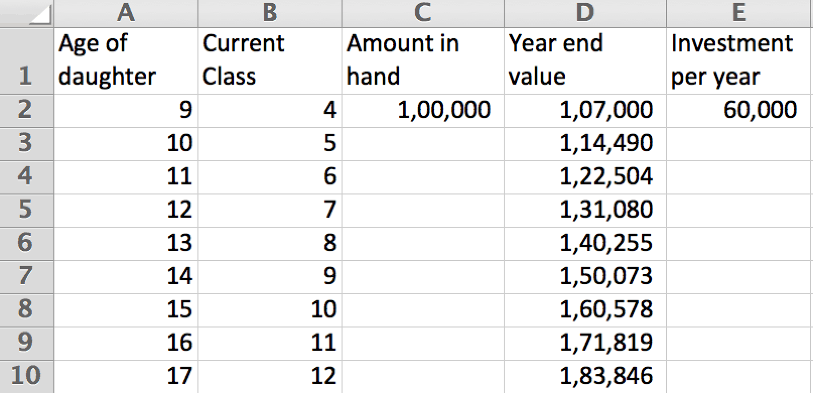 Growth of the amount in hand at 7% a year