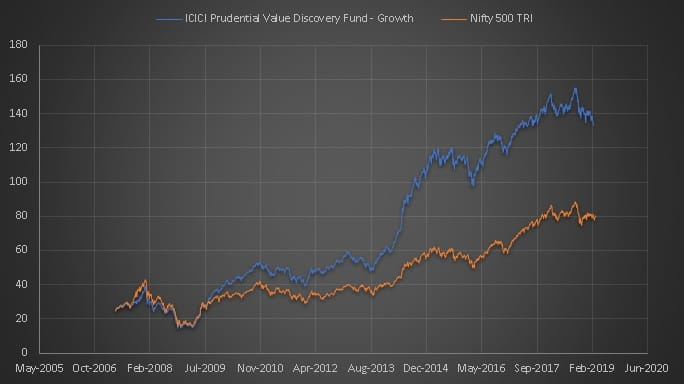 ICICI Value Discovery performance since incpetion