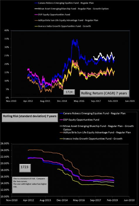 Canara Robeco Emerging Equities 7 year rolling returns and risk comparison with peers