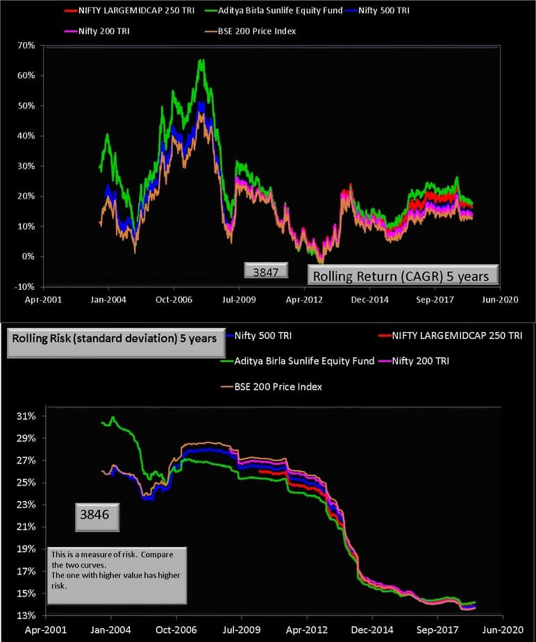 ABSL Equity Fund  vs indices 5 year rolling returns and risk
