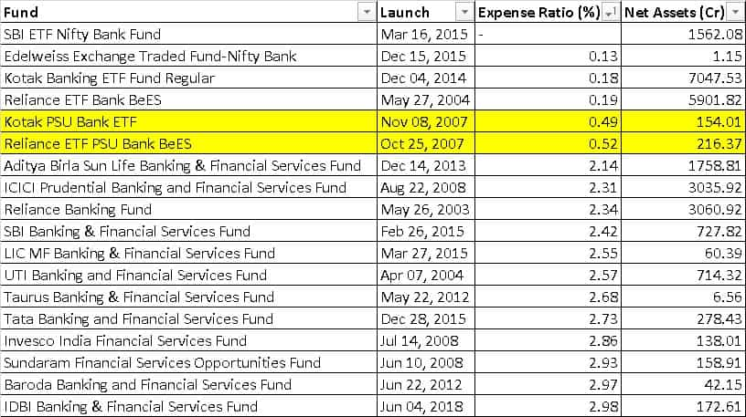 List of Banking mutual funds