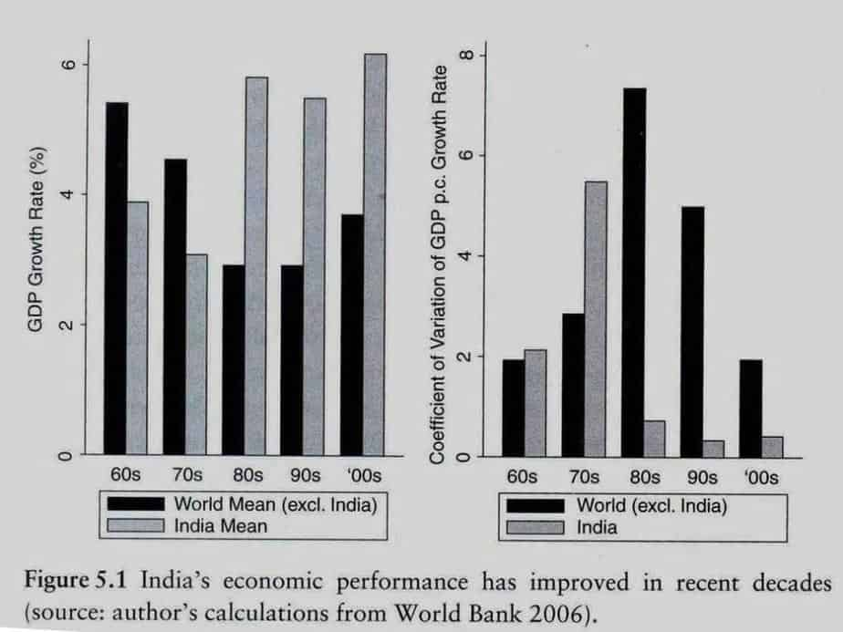 Figure 4: Growth - India vs Rest of the World