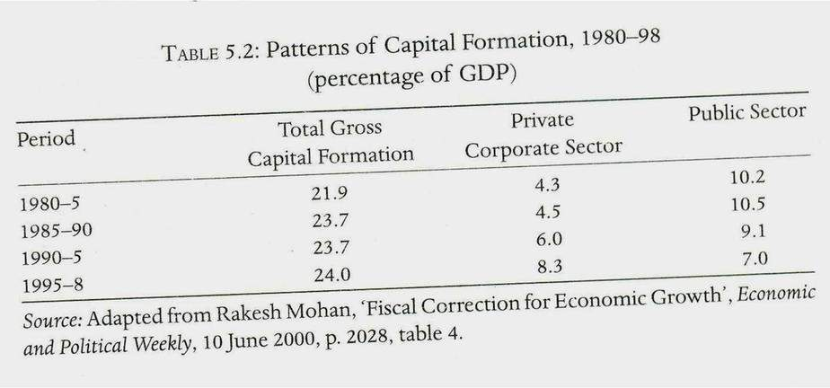 Figure 3: India - Patterns of Capital Formation