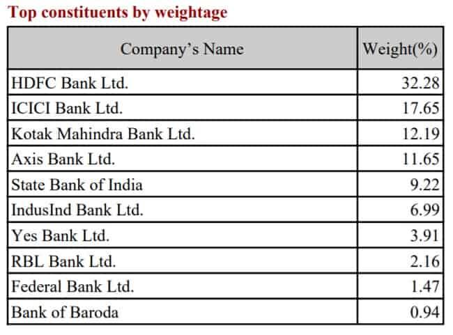 Nifty Bank Index Top 10 Stocks